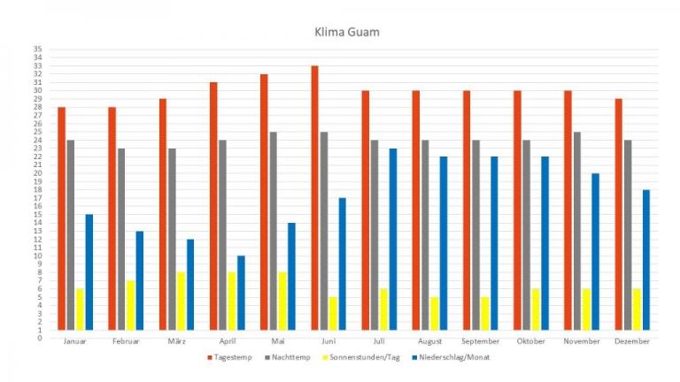 Klima Guam Reisezeit